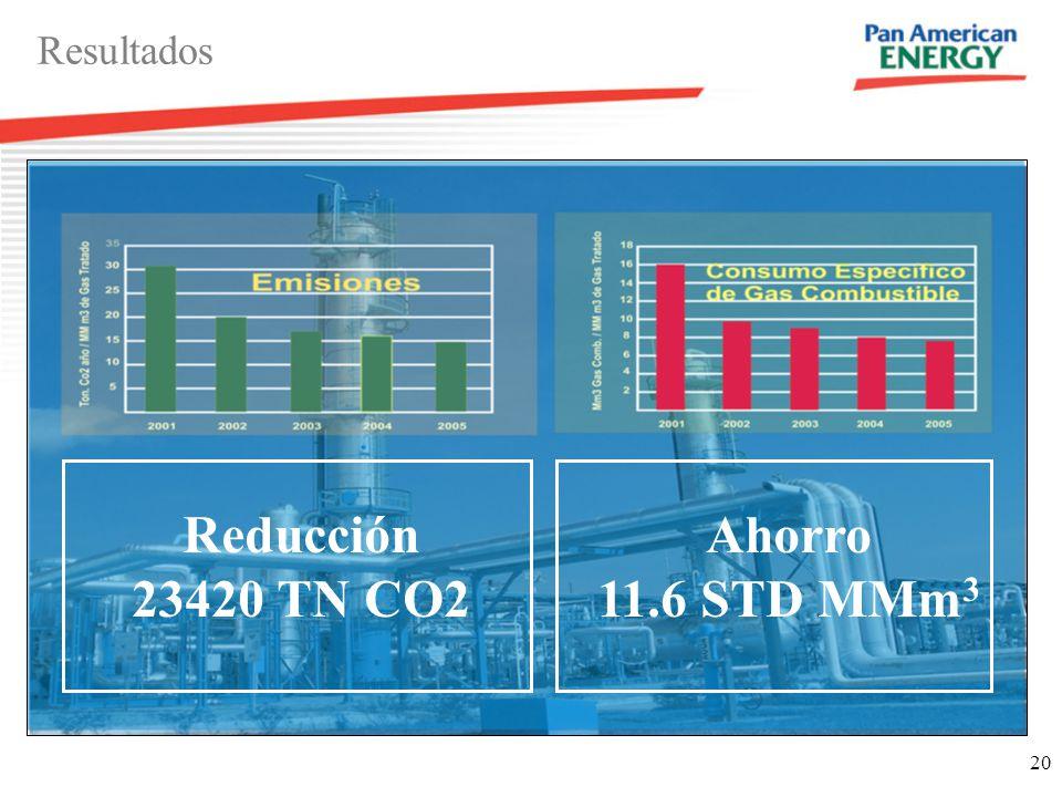 Reducción 23420 TN CO2 Ahorro 11.6 STD MMm3