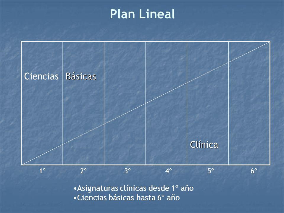 Plan Lineal Ciencias Básicas Clínica Asignaturas clínicas desde 1º año