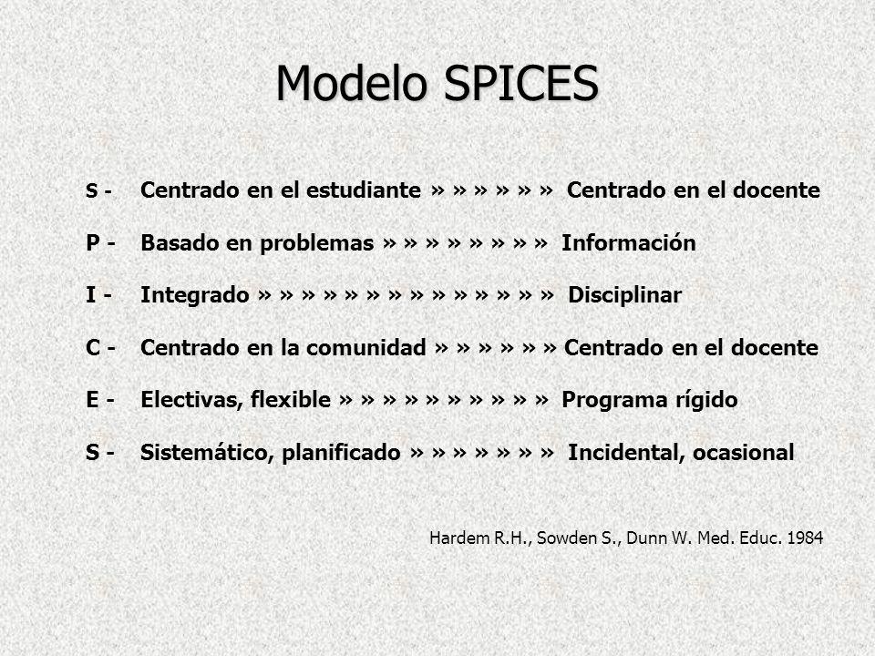 Modelo SPICES P - Basado en problemas » » » » » » » » Información