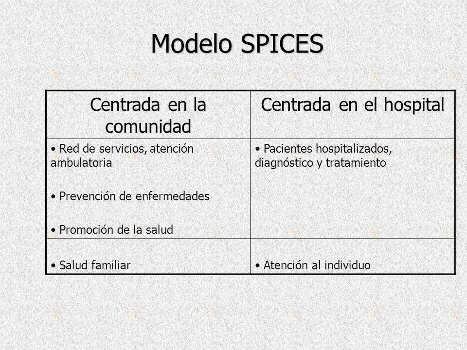 Modelo SPICES Centrada en la comunidad Centrada en el hospital