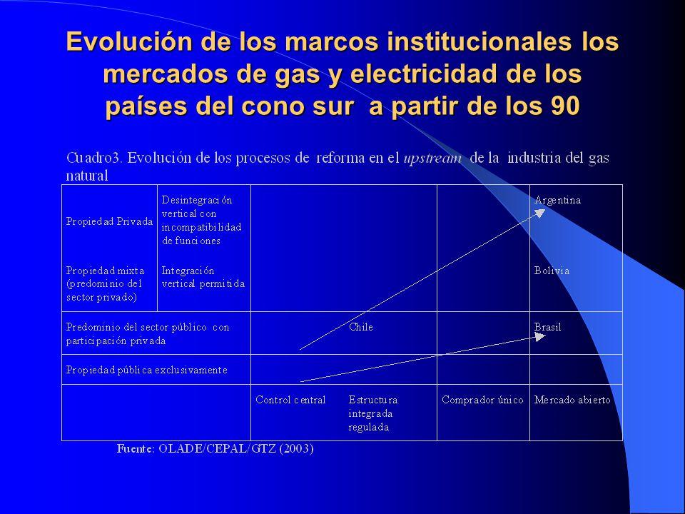 Evolución de los marcos institucionales los mercados de gas y electricidad de los países del cono sur a partir de los 90
