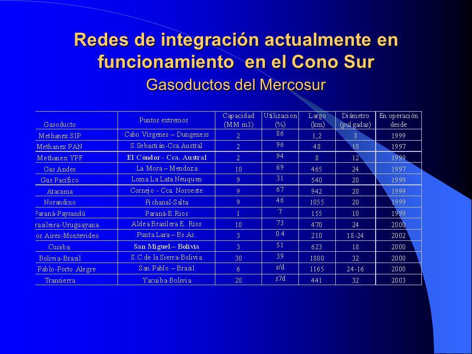 Redes de integración actualmente en funcionamiento en el Cono Sur Gasoductos del Mercosur