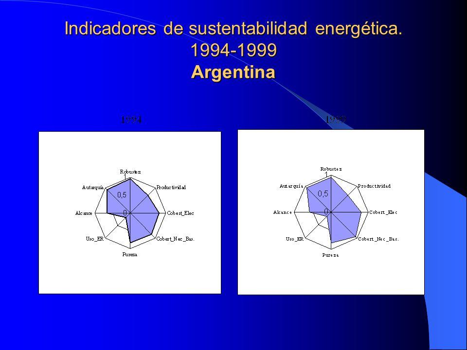 Indicadores de sustentabilidad energética. 1994-1999 Argentina