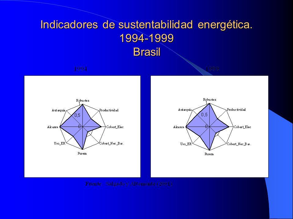 Indicadores de sustentabilidad energética. 1994-1999 Brasil