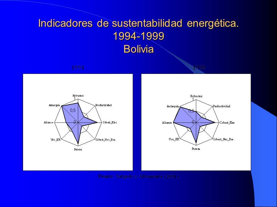 Indicadores de sustentabilidad energética. 1994-1999 Bolivia