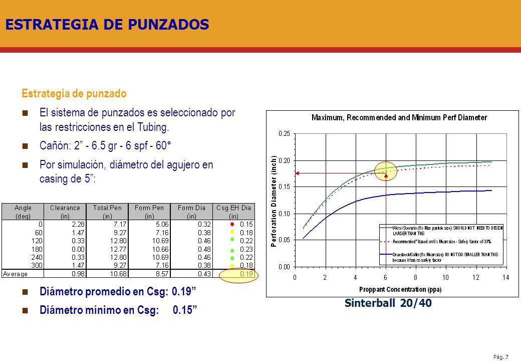 ESTRATEGIA DE PUNZADOS