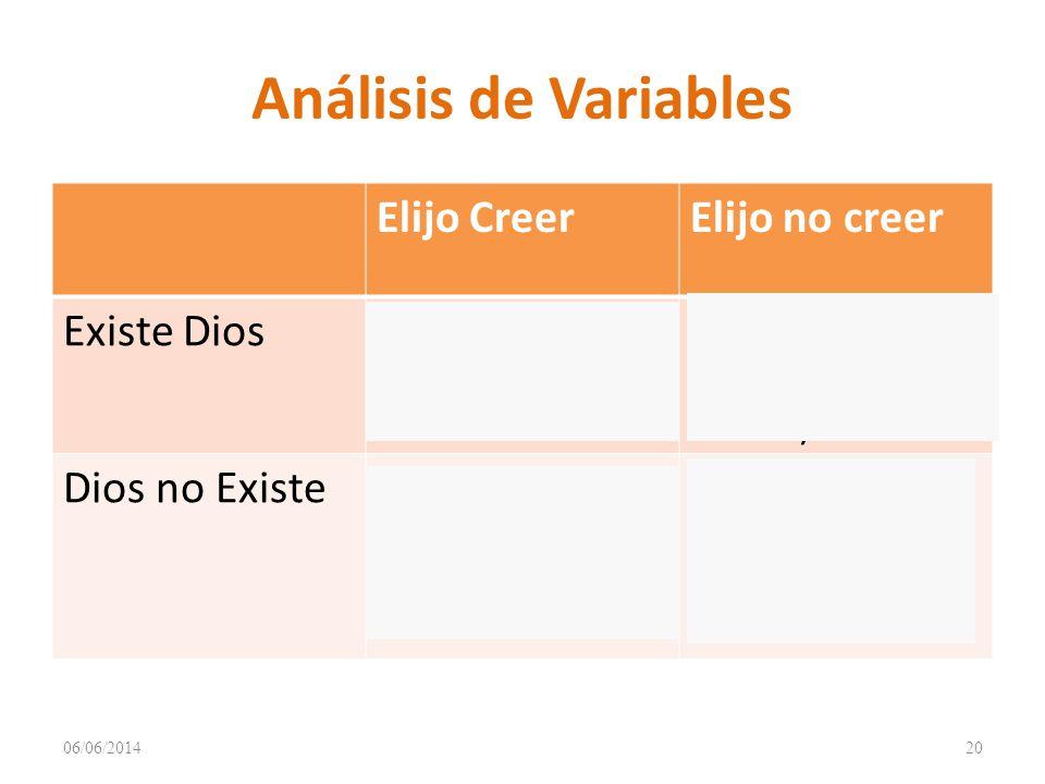 Análisis de Variables Elijo Creer Elijo no creer Existe Dios