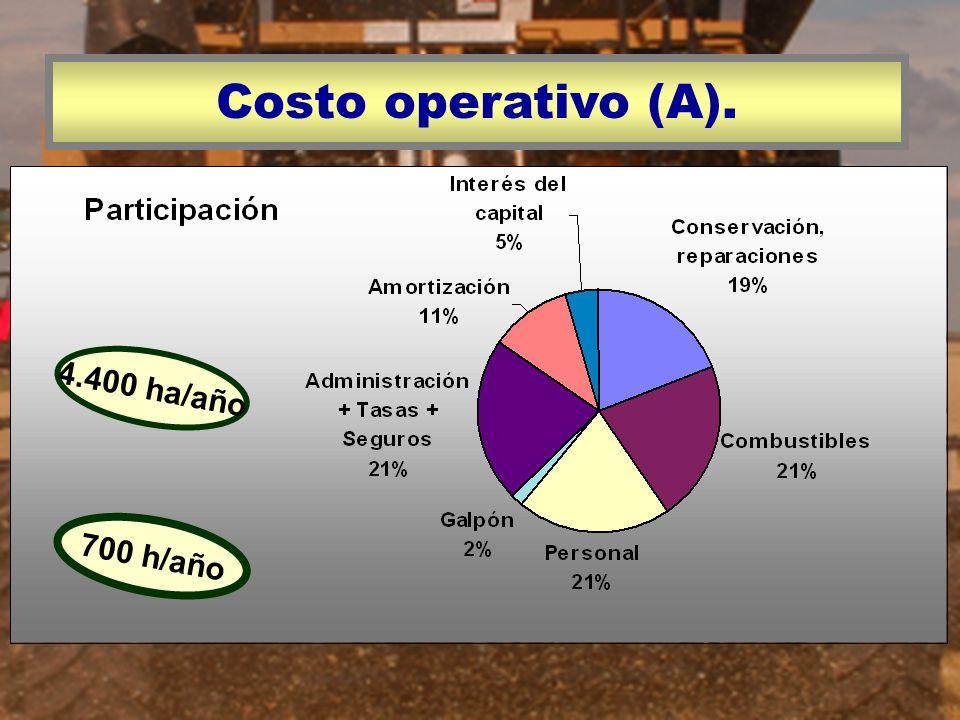 Costo operativo (A). 4.400 ha/año 700 h/año