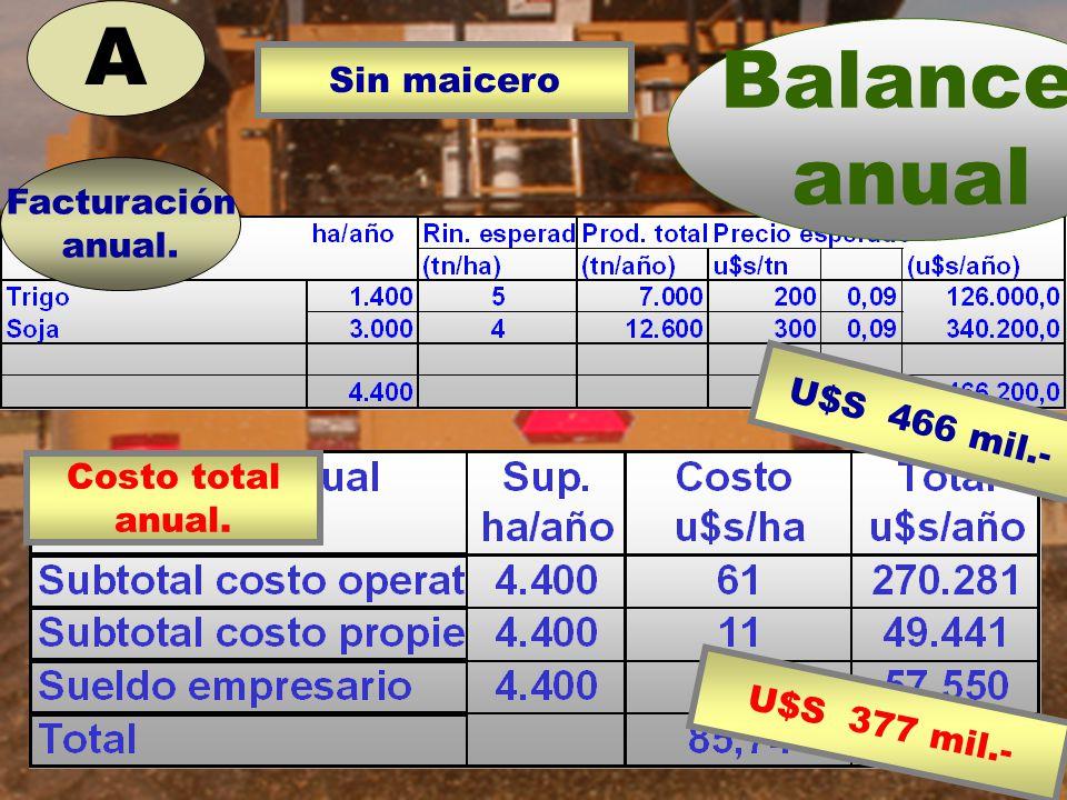 A Balance anual Sin maicero Facturación anual. U$S 466 mil.-