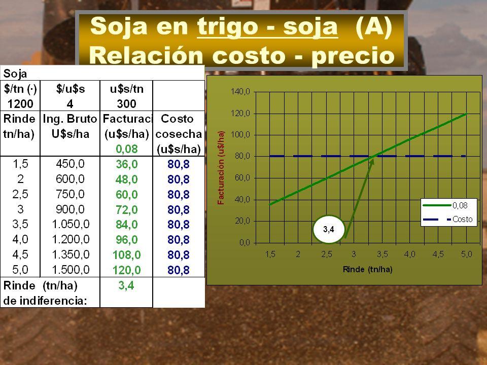 Relación costo - precio