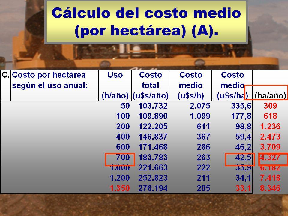 Cálculo del costo medio (por hectárea) (A).