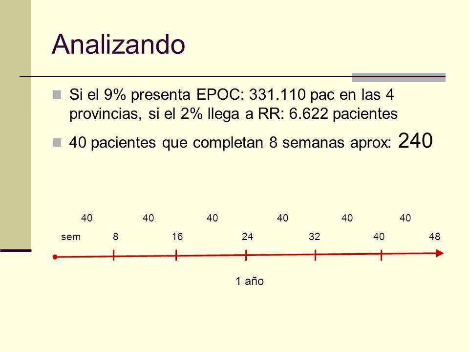 Analizando Si el 9% presenta EPOC: 331.110 pac en las 4 provincias, si el 2% llega a RR: 6.622 pacientes.
