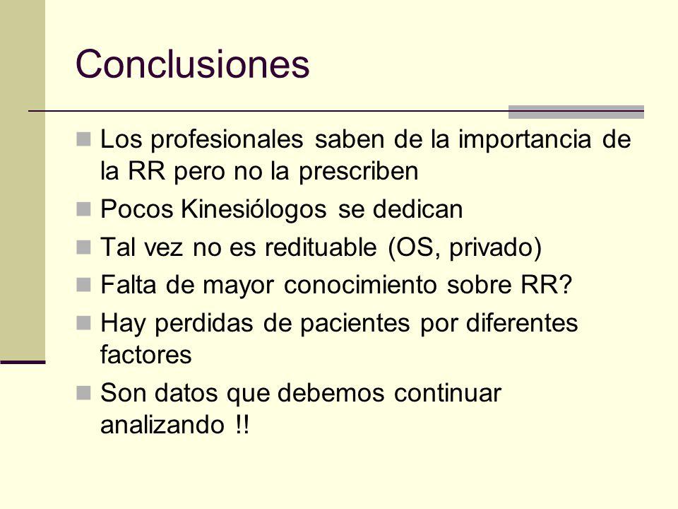 Conclusiones Los profesionales saben de la importancia de la RR pero no la prescriben. Pocos Kinesiólogos se dedican.