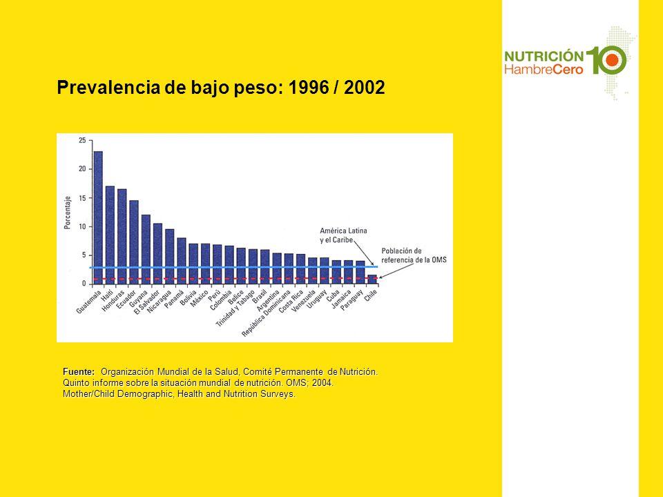 Prevalencia de bajo peso: 1996 / 2002