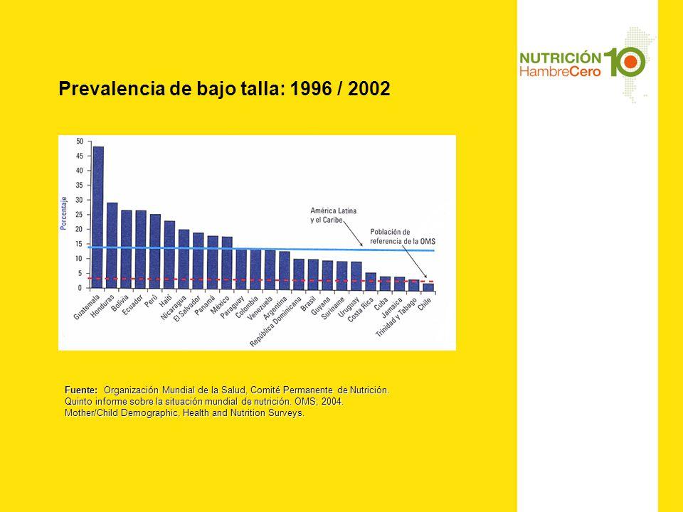 Prevalencia de bajo talla: 1996 / 2002