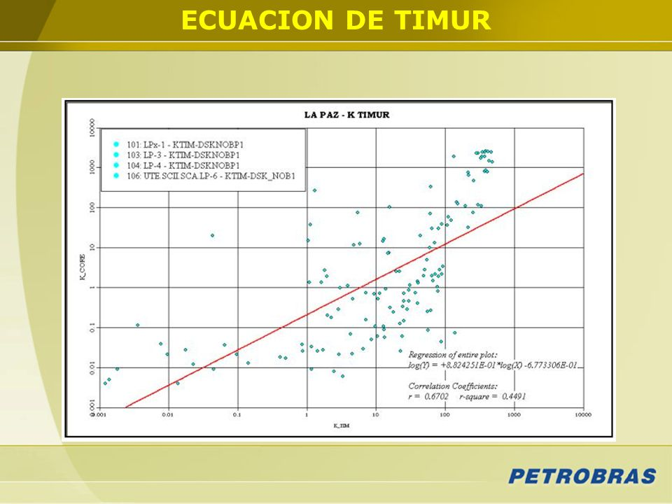 ECUACION DE TIMUR Aquí se muestra el ajuste logrado entre una k obtenida de a partir de la ecuación de Timur con la de coronas.