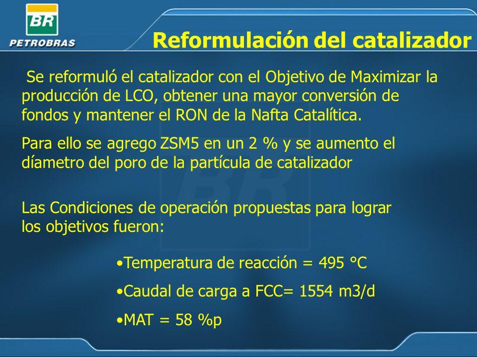 Reformulación del catalizador