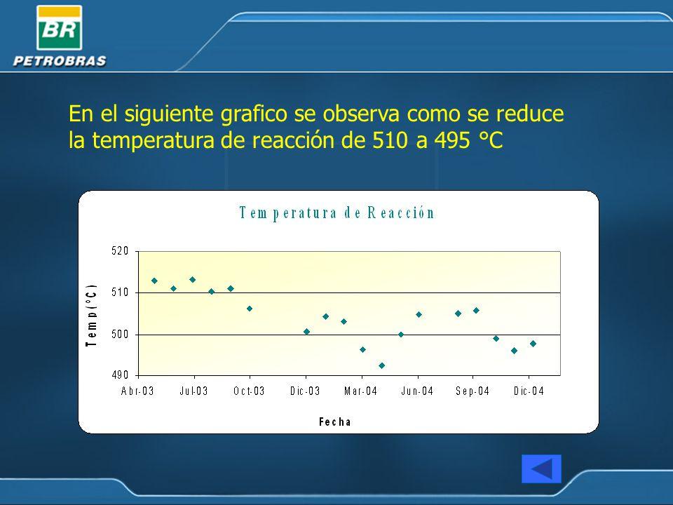 En el siguiente grafico se observa como se reduce la temperatura de reacción de 510 a 495 °C