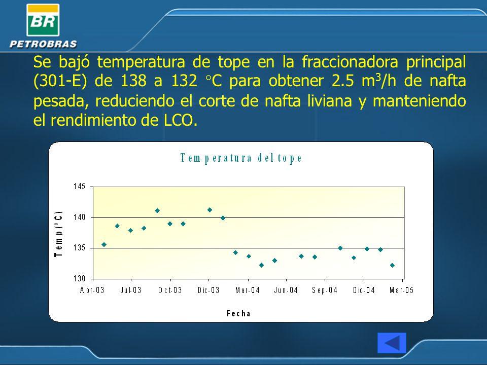Se bajó temperatura de tope en la fraccionadora principal (301-E) de 138 a 132 °C para obtener 2.5 m3/h de nafta pesada, reduciendo el corte de nafta liviana y manteniendo el rendimiento de LCO.