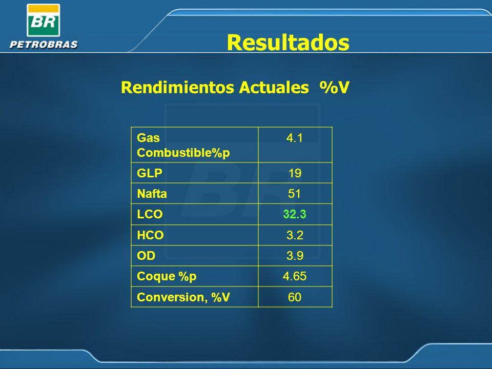 Resultados Rendimientos Actuales %V Gas Combustible%p 4.1 GLP 19 Nafta