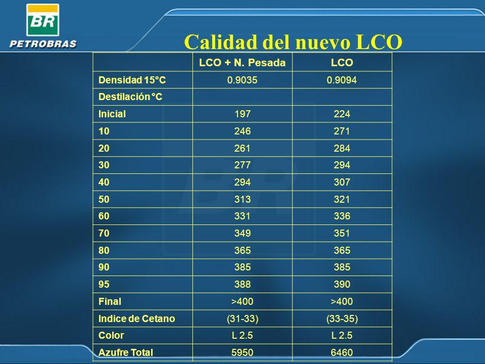 Calidad del nuevo LCO LCO + N. Pesada LCO Densidad 15°C 0.9035 0.9094