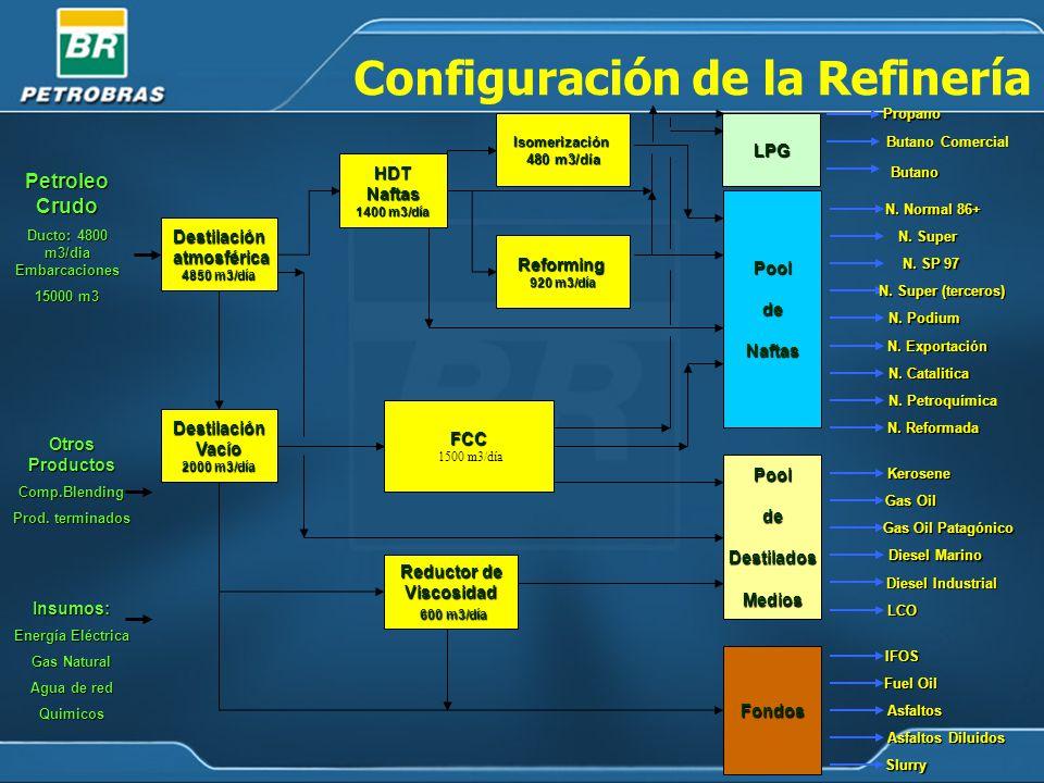 Configuración de la Refinería