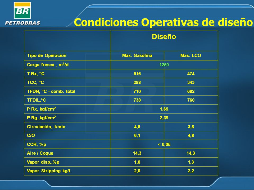 Condiciones Operativas de diseño