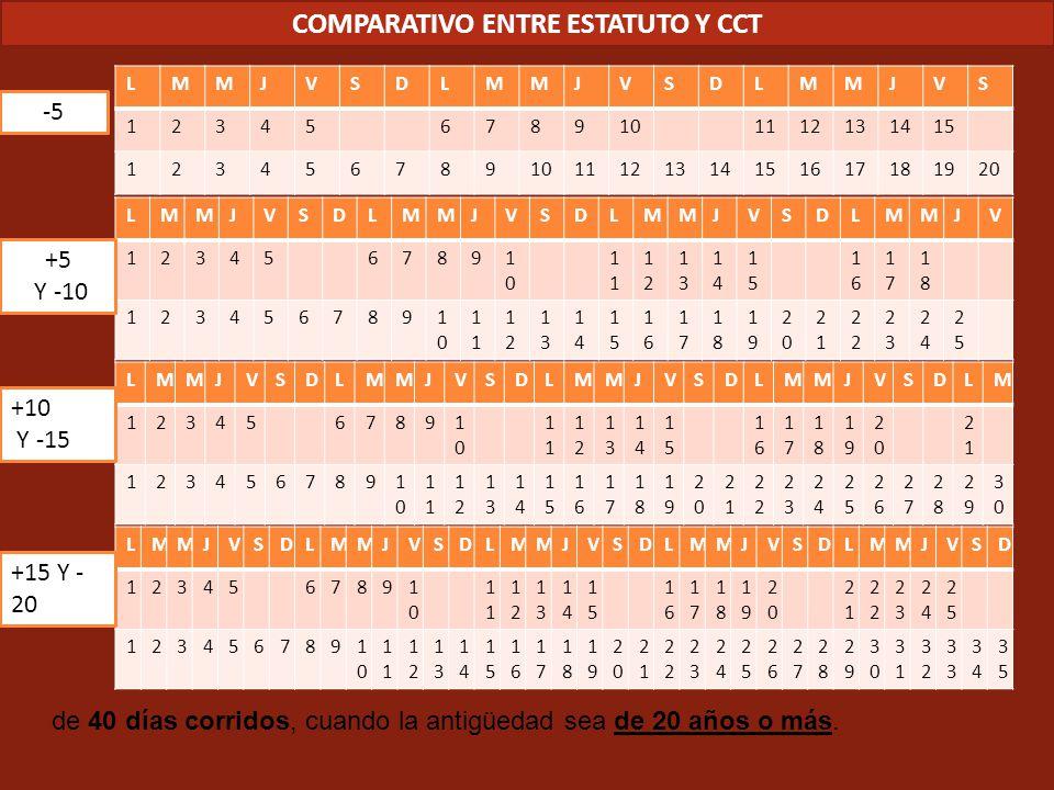 COMPARATIVO ENTRE ESTATUTO Y CCT