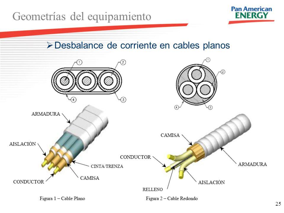 Desbalance de corriente en cables planos