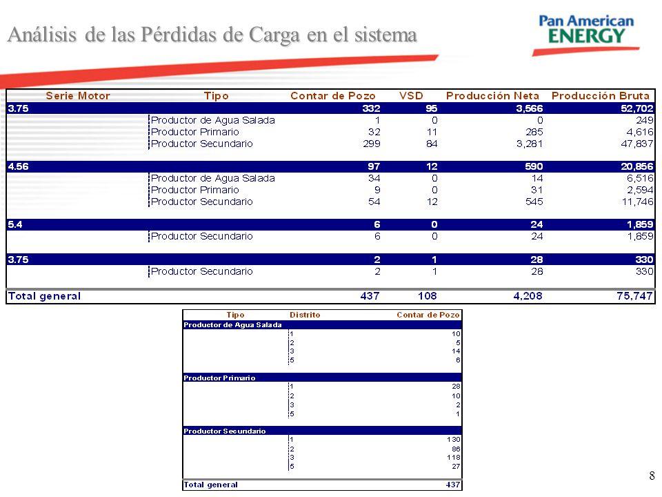 Análisis de las Pérdidas de Carga en el sistema