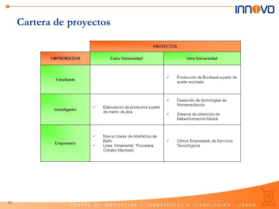 Cartera de proyectos PROYECTOS EMPRENDEDOR Extra Universidad