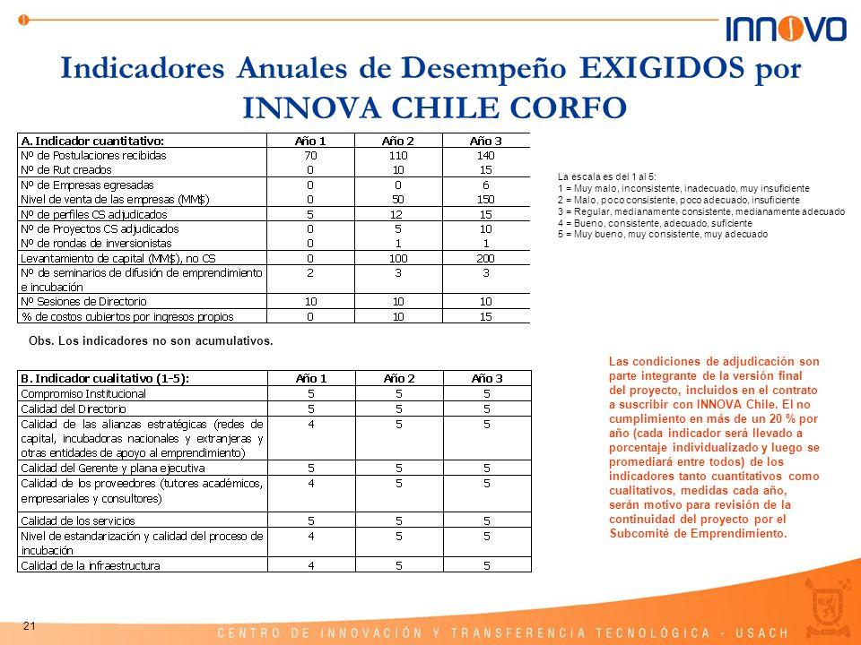 Indicadores Anuales de Desempeño EXIGIDOS por INNOVA CHILE CORFO