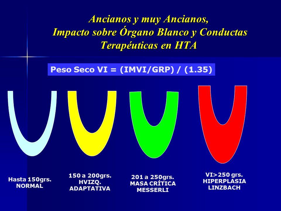 Peso Seco VI = (IMVI/GRP) / (1.35)