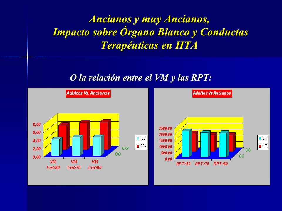 O la relación entre el VM y las RPT: