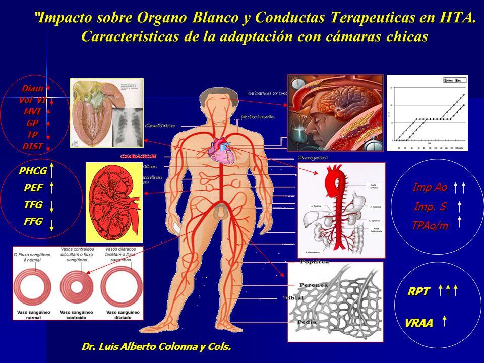 Dr. Luis Alberto Colonna y Cols.