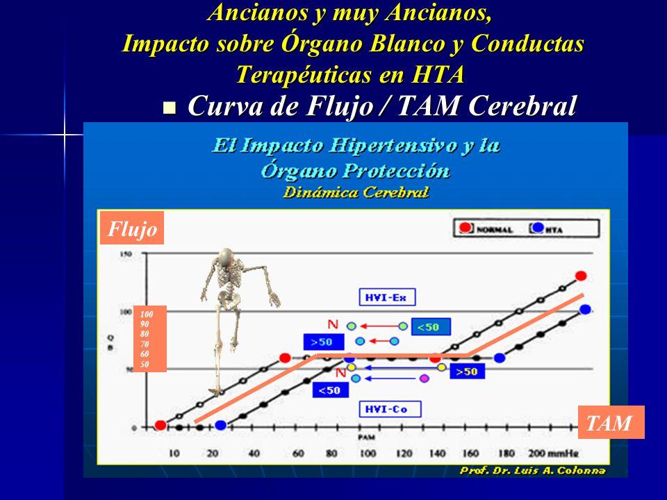 Curva de Flujo / TAM Cerebral