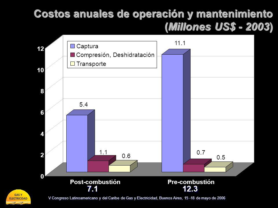 Costos anuales de operación y mantenimiento (Millones US$ - 2003)