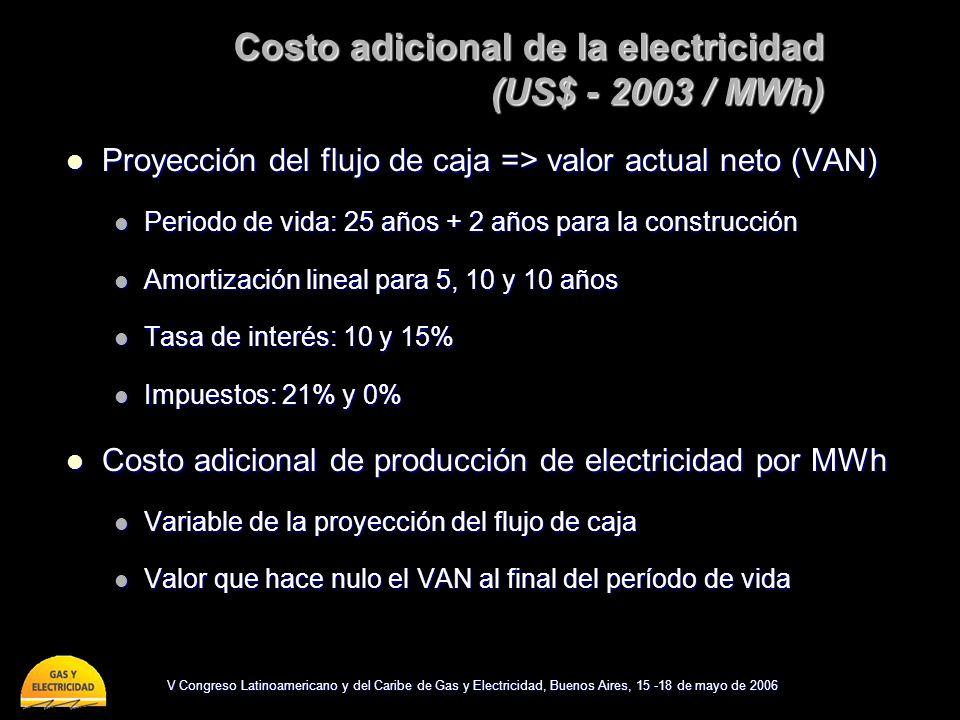 Costo adicional de la electricidad (US$ - 2003 / MWh)