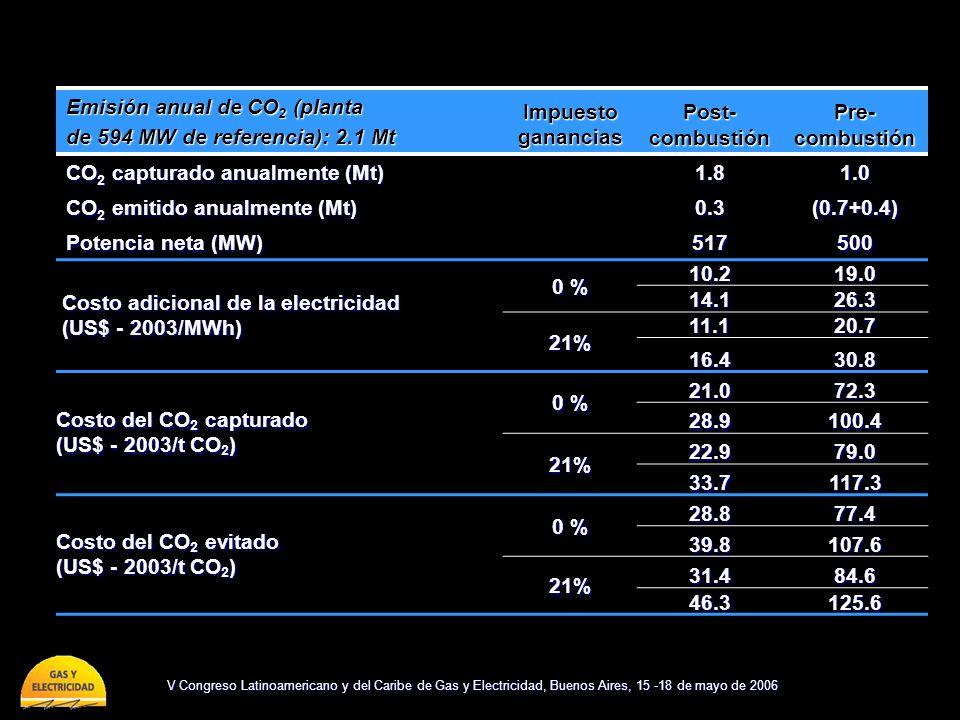 Emisión anual de CO2 (planta
