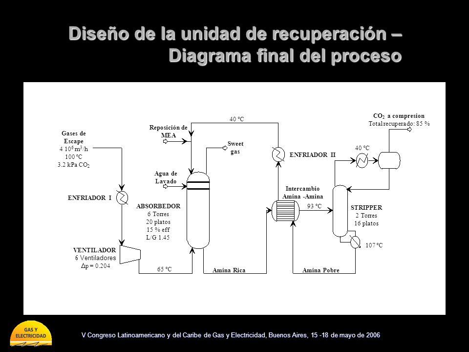 Diseño de la unidad de recuperación – Diagrama final del proceso