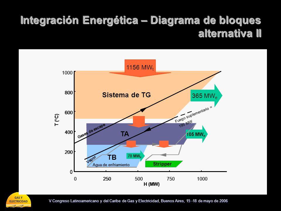 Integración Energética – Diagrama de bloques alternativa II