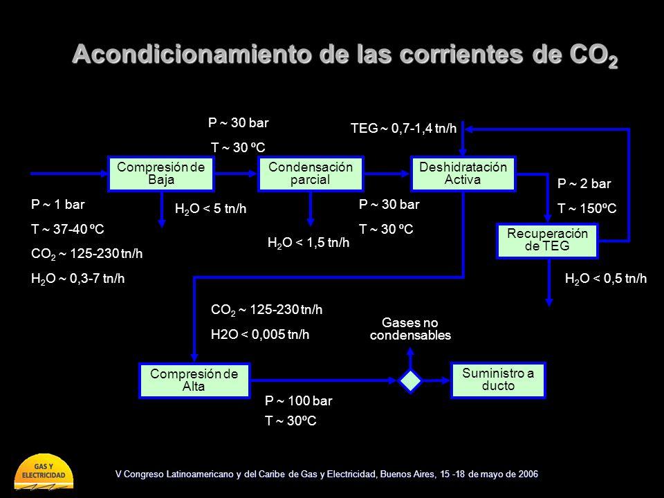 Acondicionamiento de las corrientes de CO2