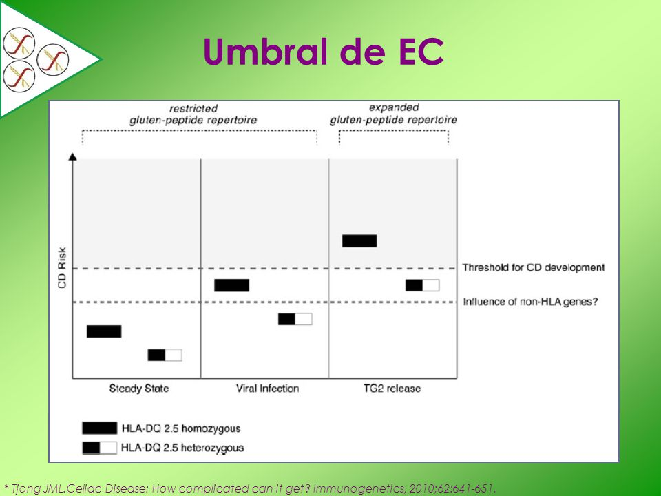 Umbral de EC * Tjong JML.Celiac Disease: How complicated can it get.