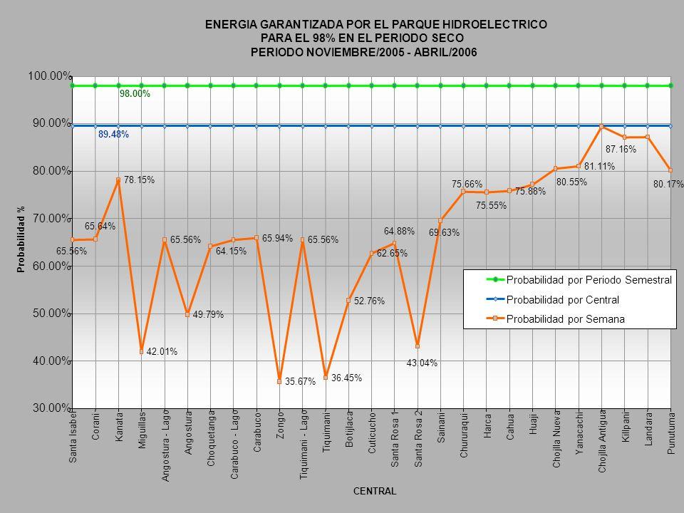 ENERGIA GARANTIZADA POR EL PARQUE HIDROELECTRICO