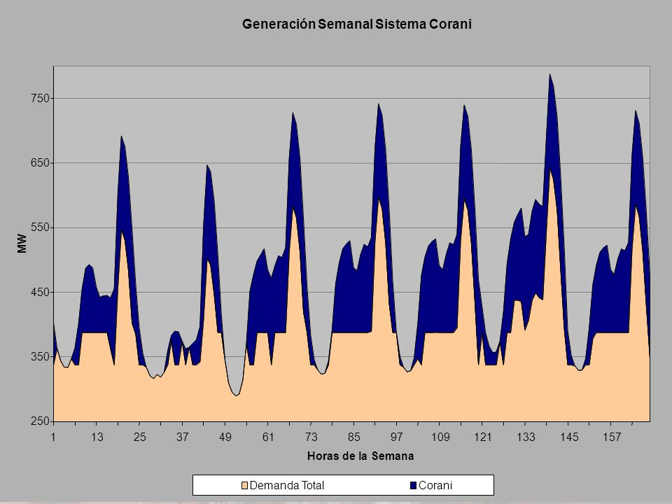 Generación Semanal Sistema Corani