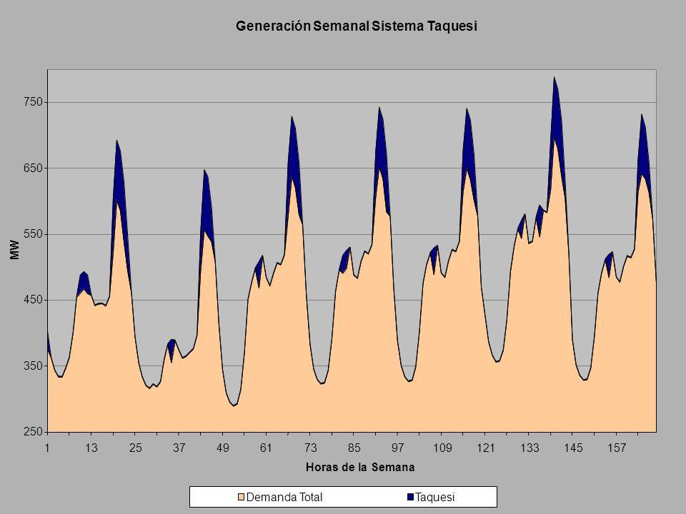 Generación Semanal Sistema Taquesi