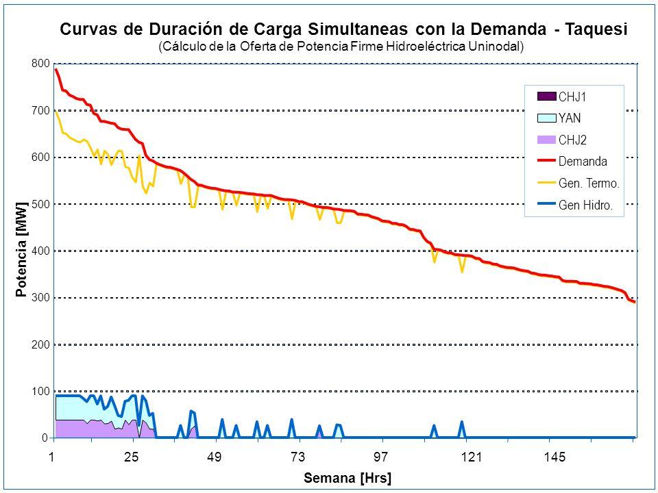 Curvas de Duración de Carga Simultaneas con la Demanda - Taquesi