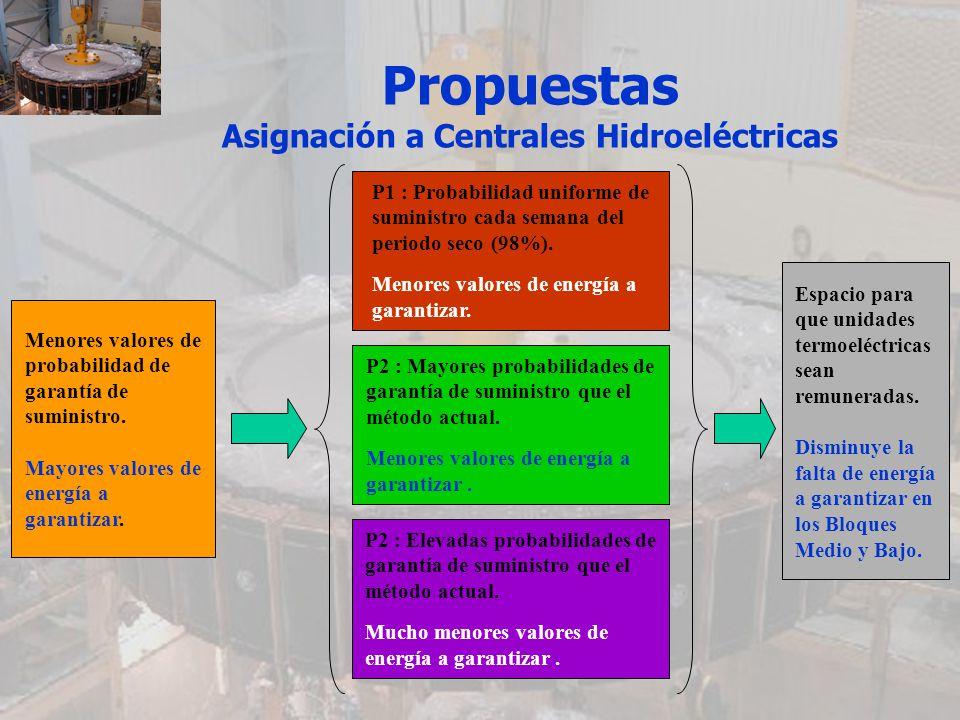 Propuestas Asignación a Centrales Hidroeléctricas