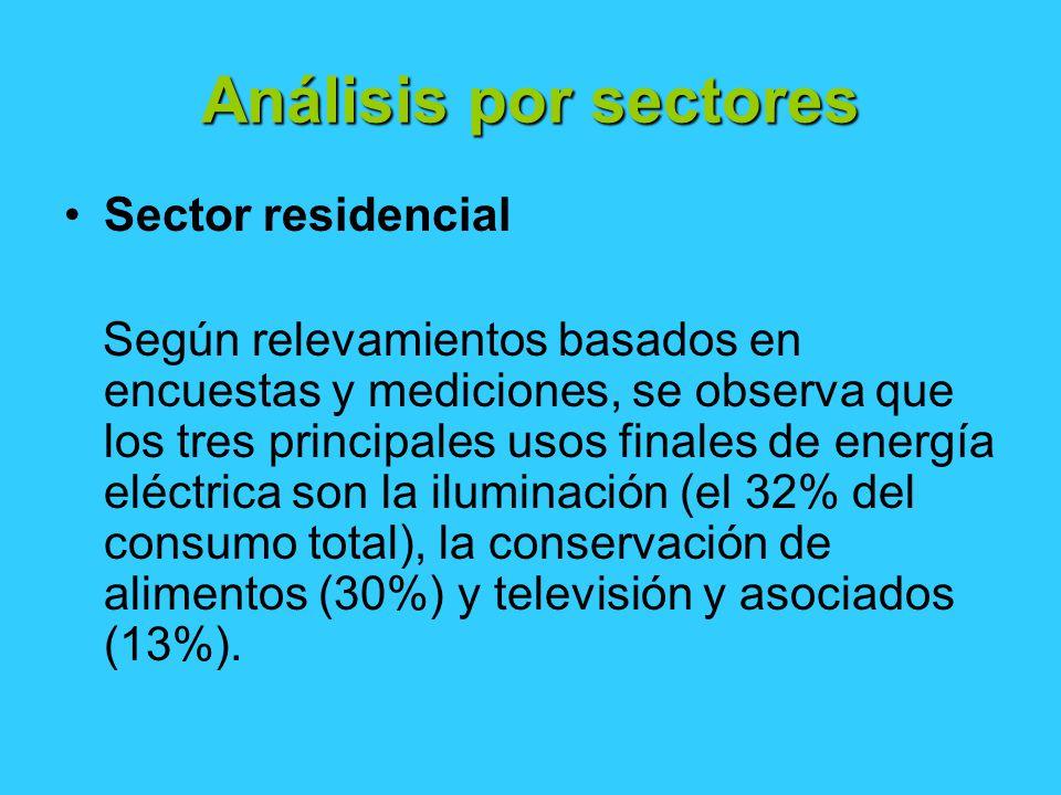 Análisis por sectores Sector residencial