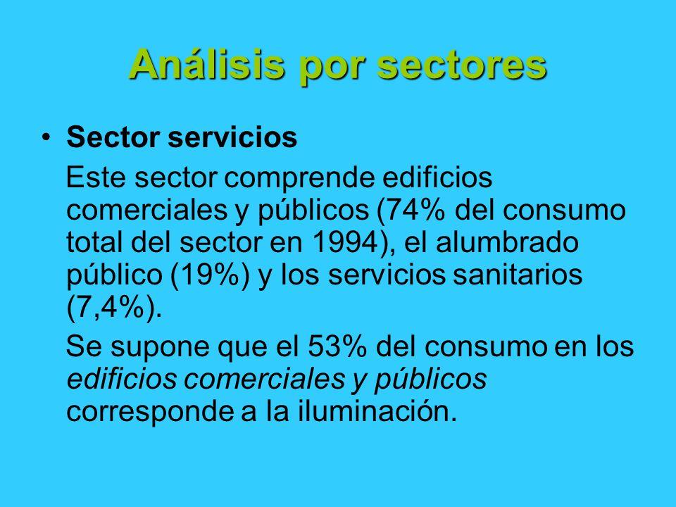 Análisis por sectores Sector servicios